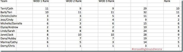 vday wod scores