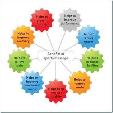 sa_sports_massage_benefits