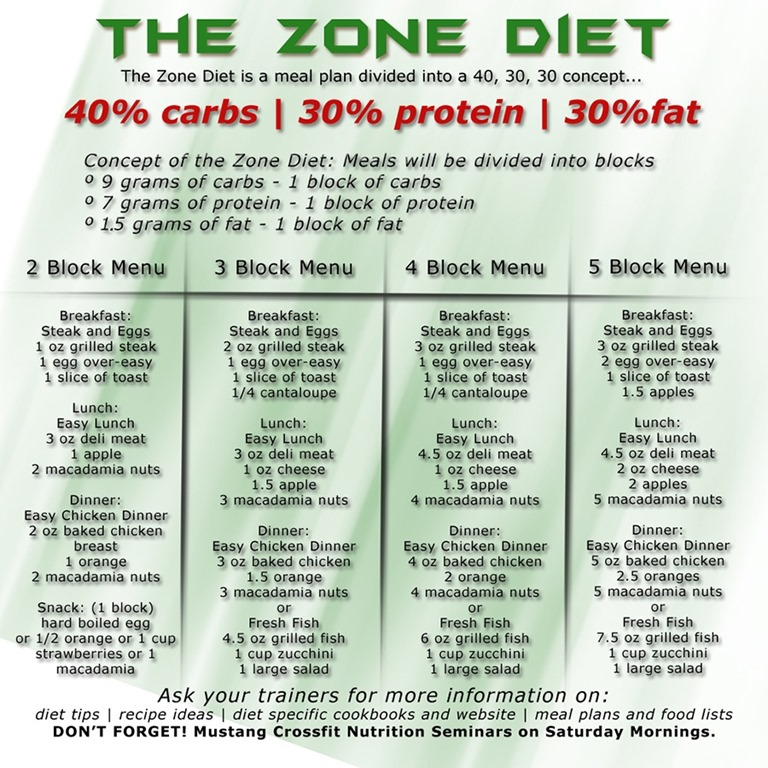 can i cheat on zone diet