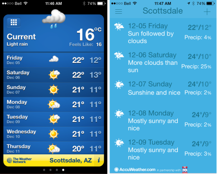 scottsdale weather
